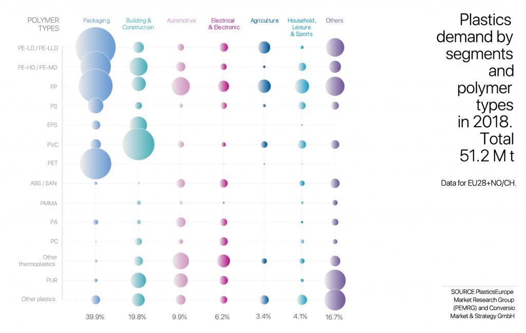 Plastic demand by segments
