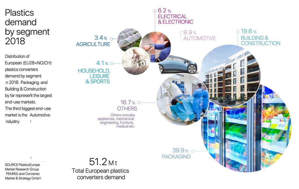 Plastics demand by segment